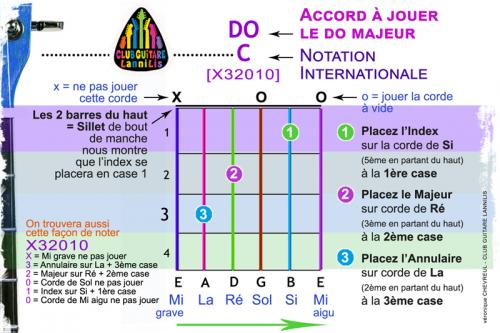 Comment lire un diagramme accord guitare 2
