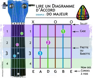 Lire un diagramme accord guitare